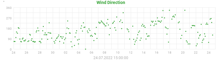 wind direction